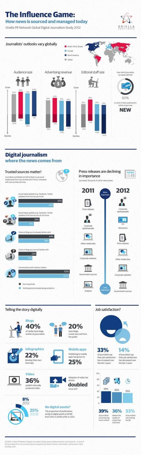 Datos Periodismo Digital