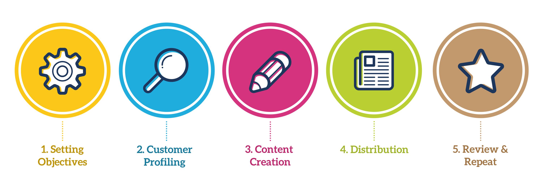 marketing de contenidos en 6 pasos